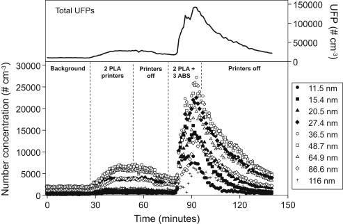 Konzentration der Partikel, die beim 3D-Verfahren mit ABS und PLA. Quelle: Sciencedirect.com