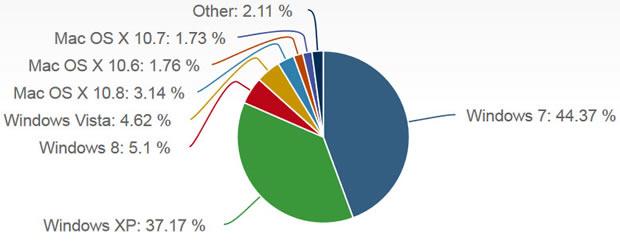 Windows 8 verweist Vista auf Rang vier der meist genutzten Betriebssysteme. Quelle: Net Applications