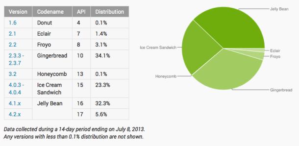 Jelly Bean führt zum ersten Mal die Statistik der Android-Versionen an. Quelle: Google