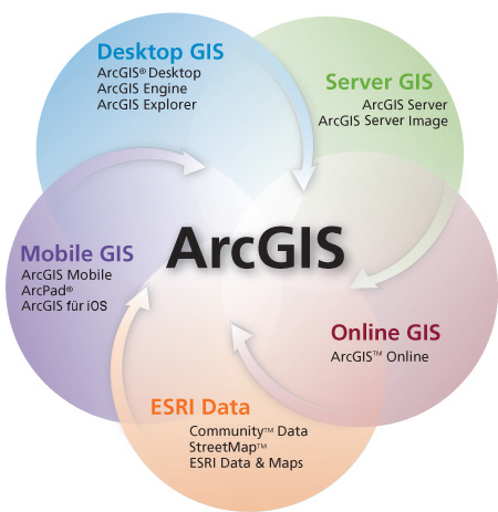 GIS von Esri