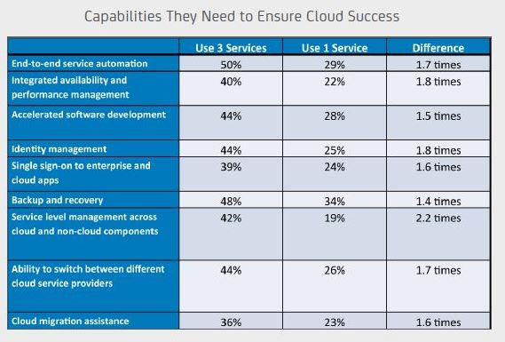 ca_technologies_Cloud_Success