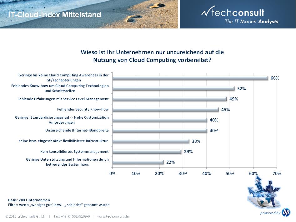 IT-Cloud-Index HP und Techconsult Unzureichende Vorbereitung des deutschen Mittelstandes auf die Cloud