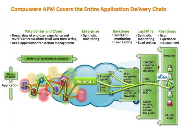 Compuware APM bildet die gesamte Application Delivery Chain ab. Quelle: Compuware