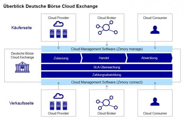 Die Deutsche Börse und der Berliner Cloud-Management-Spezialist Zimory stellen ihren Cloud-Marktplatz vor. Quelle: Zimory