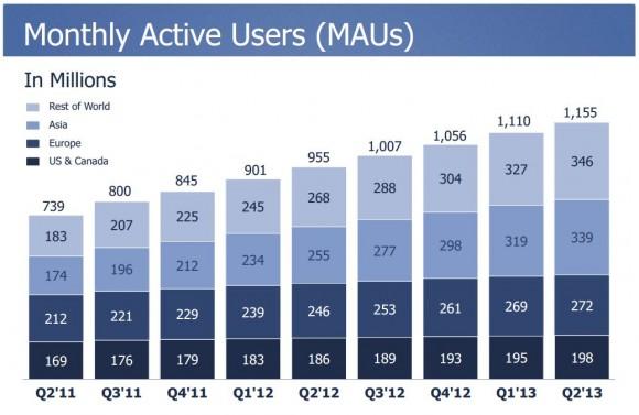 Facebook legt bei aktiven Nutzern im zweiten Quartal zu. 1,15 Milliarden nutzen jetzt regelmäßig Facebook. Quelle: Facebook