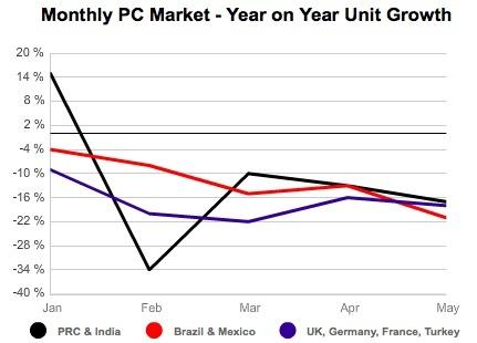 Der PC-Markt bricht im Mai stärker ein, als bisher von IDC prognostiziert. Quelle: IDC