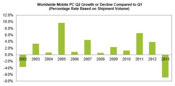 """2013 könne man aus Sicht der Marktforscher von IHS bereits """"abschreiben"""". Dennoch sagen die Marktforscher eine Erholung voraus. Quelle: IHS"""