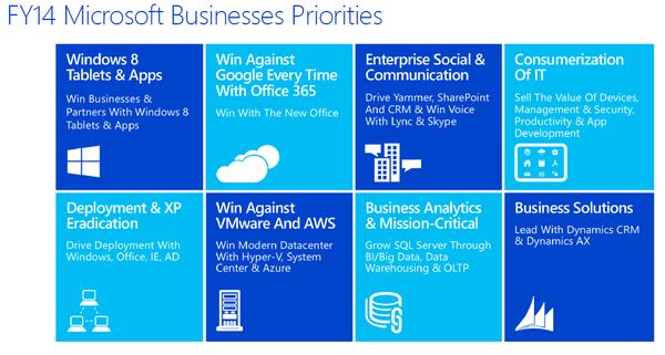 Microsofts Prioritätenlisten für 2014