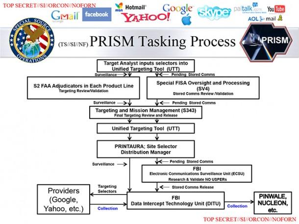 Neue interne Präsentationen sollen zeigen, dass die USA auch E-Mails in Echtzeit überwachen können. Auch Privatunternehmen wie Google oder Microsoft sollen demnach an dem Programm beteiligt sein. Via Washington Post.