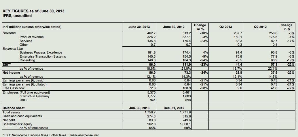 Die Ergebnisse für das 2. Quartal der Software AG. Quelle: Software AG