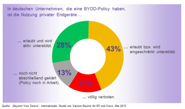 BYOD-Policies (BT-Grafik) Kopie