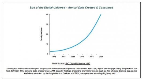 Datenwachstum