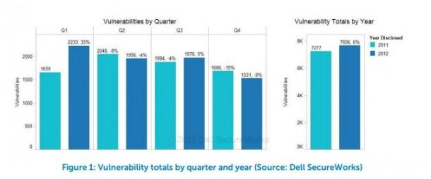 Dell_Secureworks_Verwundbarkeiten