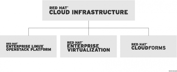 Red Hats Cloud Infrastructure basiert auf den Säulen Betriebssystem, Virtualisierung und der Verwaltung über CloudForms, die der Hersteller jetzt aktualisiert. Quelle: Red Hat