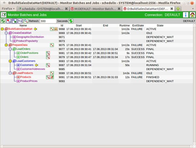 Batch-Verarbeitung unter Schedulix. Die Scheduling-Lösung liegt jetzt unter der Open-Source-Lizenz AGPL vor.  Quelle: independIT