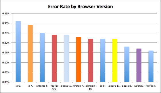 Fehlerraten bei neueren Releases sind rückläufig. Quelle: Sauce Labs.