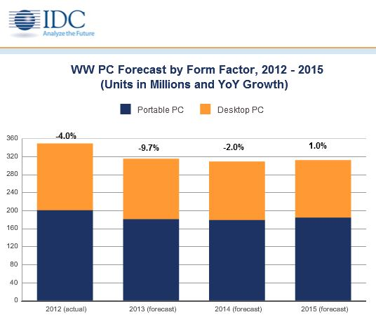 Erst 2015 werde sich laut Ansicht von IDC der PC-Markt stablisieren. Quelle: IDC