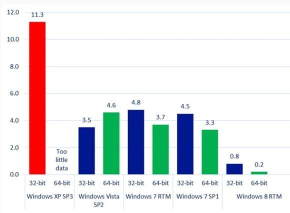 Windows XP ist auch bei laufendem Support das unsicherste aller Windows-Systeme. Quelle: Microsoft