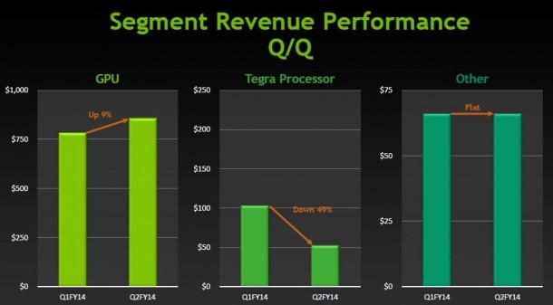 Nvidias Tegra-Umsatz ist im Vergleich zum ersten Fiskalquartal 2014 um 49 Prozent geschrumpft (Bild: Nvidia).