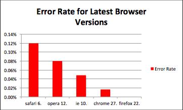Safari stürzt im Test am häufigsten ab. Quelle: Sauce Labs
