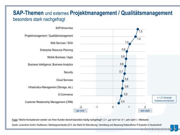 Externes Projekt-Management