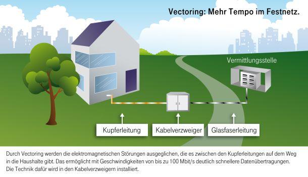 Infografik der Deutschen Telekom zur Vectoring-Technologie (Grafik: DTAG)