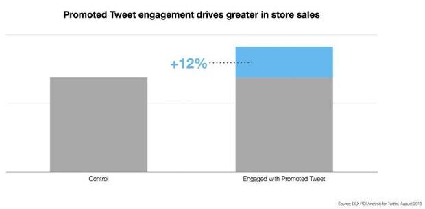 twitter-datalogix-offline-verkauf-auswirkungen