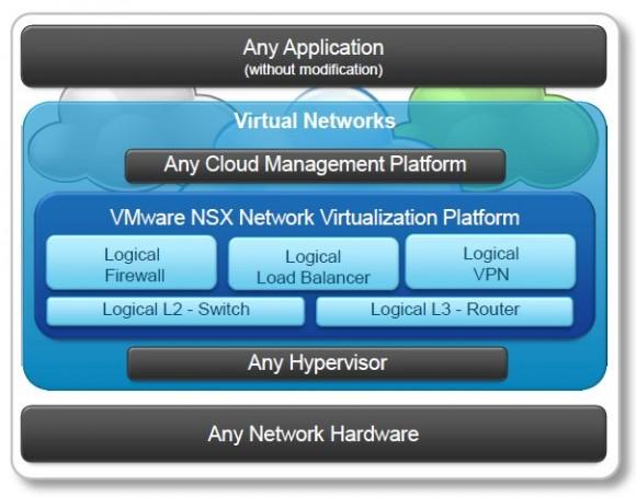 Struktur von VMwares NSX. Quelle: VMware