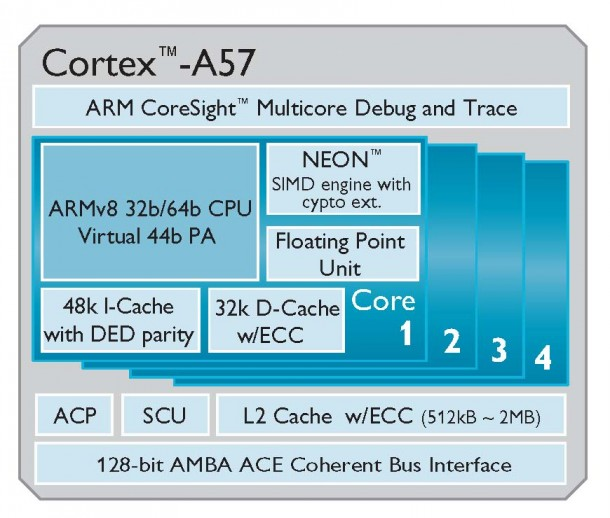 Mit dem Cortex A57 wird ARM die ersten 64-Bit-CPU für Mobilgeräte auf den Markt bringen. Quelle: ARM
