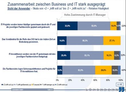 """Die Rolle der CIOs bei der Umsetzung von IT-Projekten wird immer wichtiger. Die dunkelblauen und graublauen Anteile in den Balken stehen für """"hohe Zustimmung durch IT-Manager"""". (Grafik: Lünendonk)"""