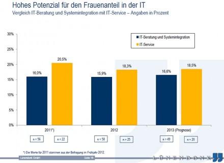 Der Anteil der weiblichen Mitarbeiter wird auch 2013 nicht über 20 Prozent hinausgehen (Grafik: Lünendonk).