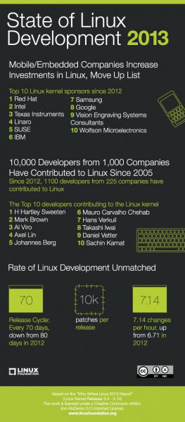 Linux ist inzwischen zum am schnellsten entwickelten Programm avanciert. Quelle: Linux Foundation