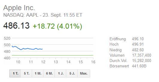 Rekordverkauf von 9 Millionen iPhones lässt Börsenkurs steigen
