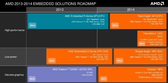 AMD führt 2014 64-Bit-Prozessoren für den Embedded-Markt ein, die auf der ARM-Architektur basieren. Quelle: AMD