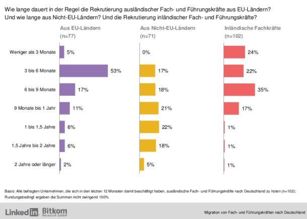 Die Anwerbung ausländischer Fachkräfte geht tendenziell sogar schneller, als wenn sich die Firmen um Nachwuchs in Deutschland bemühen (Grafik: Bitkom/LinkedIn).