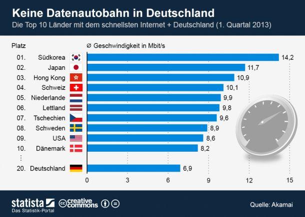 """Laut dem kürzlich von Akamai veröffentlichten Bericht """"The State of the Internet"""" liegt Deutschland im weltweiten Vergleich bei der Geschwindigkeit des Internetzugangs mit durchschnittlich 6,9 MBit/s auf Platz 20. Schuld an der Datenlandstraße ist der nur langsam voranschreitende Ausbau der Breitbandnetze. Das Ziel der Bundesregierung, bis 2014 drei Viertel der Bürger mit einem 50 MBit/s-Anschluss zu versorgen, scheint derzeit in weiter Ferne (Grafik: Statista)."""