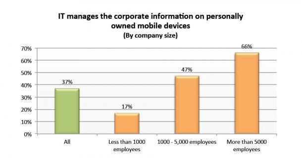 Nur in 37 Prozent der Fälle verwaltet die Unternehmens-IT die Firmendaten auf einem privat und beruflich genutzten mobilen Endgerät (Bild: Checkpoint)