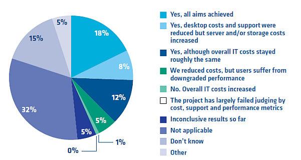12 Prozent der KMU können durch eine Virtualisierte Desktop-Infrastrukur keine Kostenersparnisse erreichen. Quelle: DataCore.