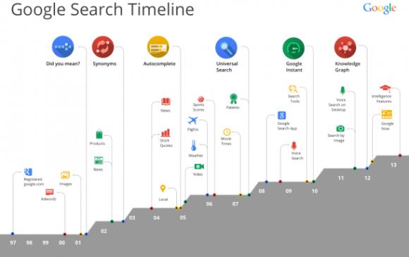 Google hat die Suchmaschine in den vergangenen 15 Jahren um Funktionen wie Autovervollständigen, universelle Suche und Google Instant erweitert. Quelle: Google.
