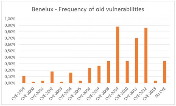 Häufigkeit von Angriffen, bei denen ältere oder bekannte Lecks ausgenutzt werden. Quelle: Kaspersky Labs.