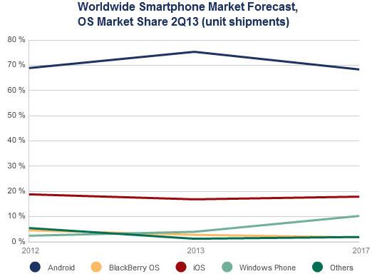 IDC sieht für Windows Phone deutliches Wachstum in den nächsten Jahren. Quelle: IDC