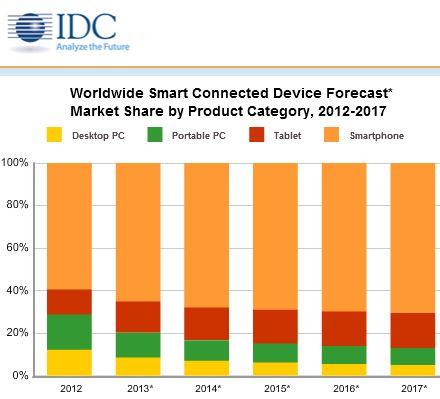 Der Anteil von Smartphones und Tablets am Markt für Smart Connected Devices wird sich bis 2017 kontinuierlich erhöhen (Bild: IDC).