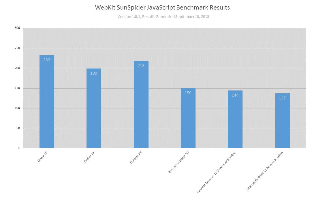 Im JavaScript-Benchmark SunSpider erreicht IE11 laut Microsoft 30 Prozent mehr Leistung als andere Browser (Bild: Microsoft).