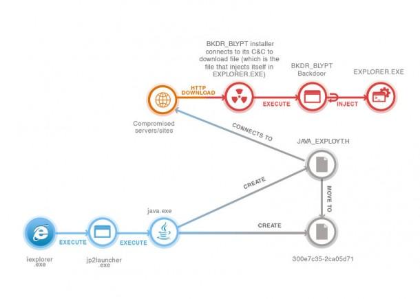 So nistet sich die Schädlingsfamilie BLYPT in Rechner ein. Quelle: Trend Micro.