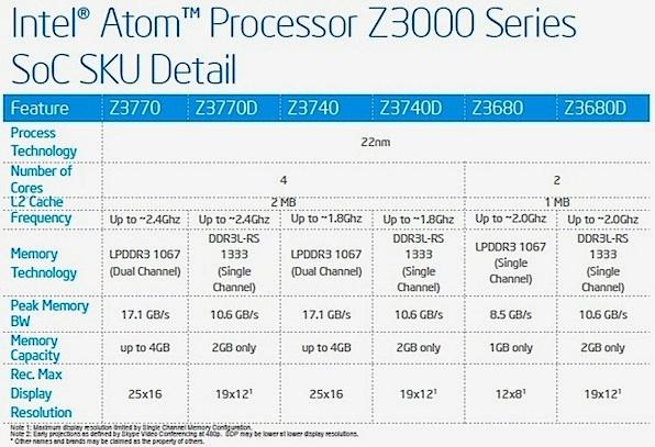 Intel hat die Atom-Prozessoren der Produktreihe Z3000 auf Tablets mit Windows 8.1 und Android ausgerichtet (Bild: Intel).