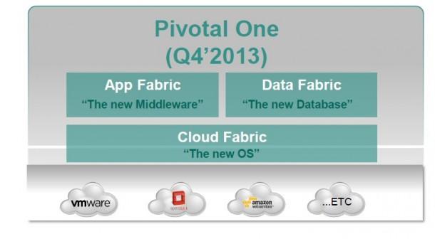 Pivotal One mit den Modulen App Fabric, Data Fabric und Cloud Fabric soll im vierten Quartal verfügbar sein (Bild: EMC)