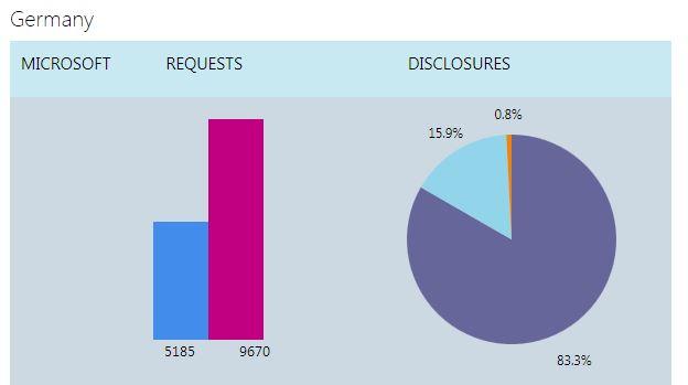 Microsoft hat im ersten Halbjahr 2013 von deutschen Behörden 5185 Anfragen nach Nutzerdaten erhalten (Bild: Microsoft).
