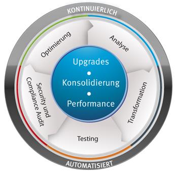 Konsolidierung und Pflege von IT-Landschaften. Quelle: SmartShift Technologies