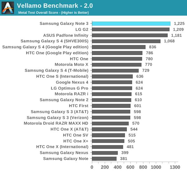 Benchmark-Ergebnisse von AnandTech. Quelle: AnandTech
