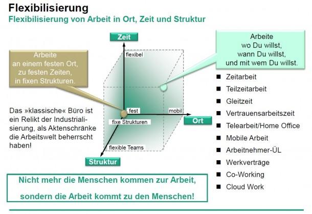 Digitalisierung, Mobilisierung und Globalisierung verändern grundlegend, wie Arbeit ausgeführt wird. (Bild: FH IAO)